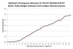 Michael's Portuguese Monster (3.754 DT 2014)(2.610 DT 2012) ZZA